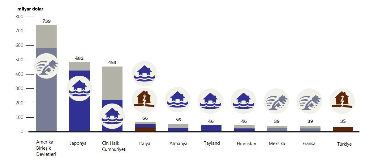 1995-2013 Yılları Arasını Kapsayan Meteorolojik Afetlerin Maliyeti Raporu Yayınlandı