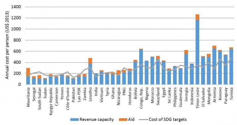 Hoy-cost-of-SDGs-figure-2-768x405