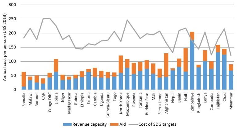 Hoy-cost-of-SDGs-figure-3-768x421