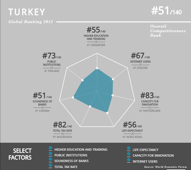 Küresel Rekabet Endeksi: Türkiye 45'ten 51. sıraya Geriledi