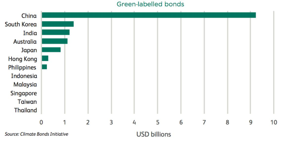 green-bond-countries-resized