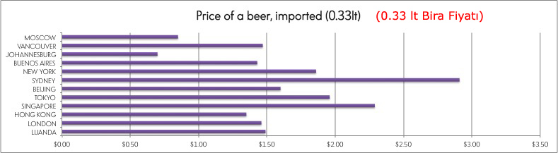 most-expensive-cities-for-expats-beer-2