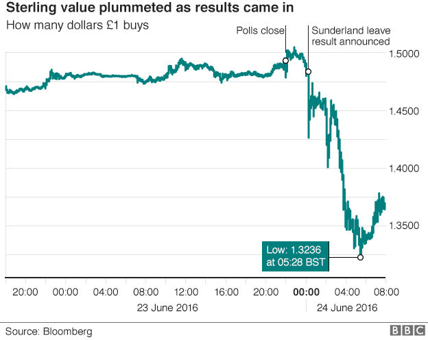 sterling-pound-rate-Brexit