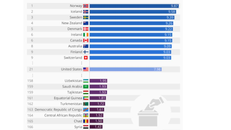 dünya demokratik ülkeleri