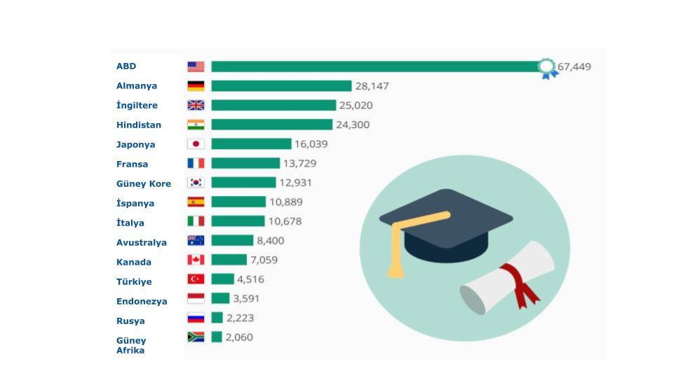 en çok doktora seviyesine sahip ülkeler